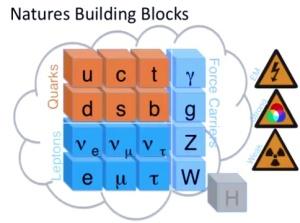 The oligatory Standard Model slide